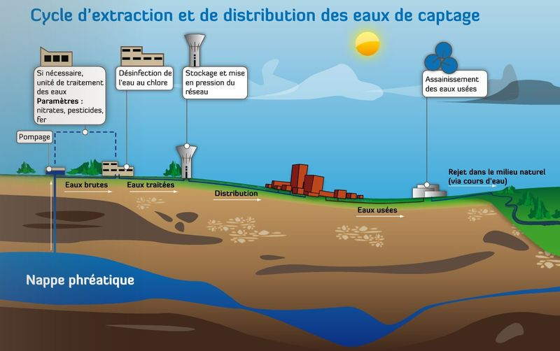 Illustration sur le cycle d'extraction et de distribution des eaux de captage